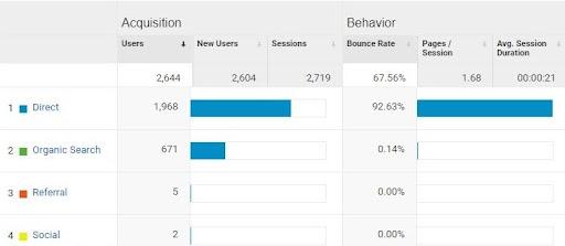 google analytics dashboard showing source and medium 3