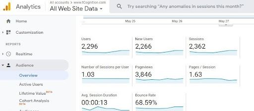 Google Analytics showing data like users, new users, sessions etc